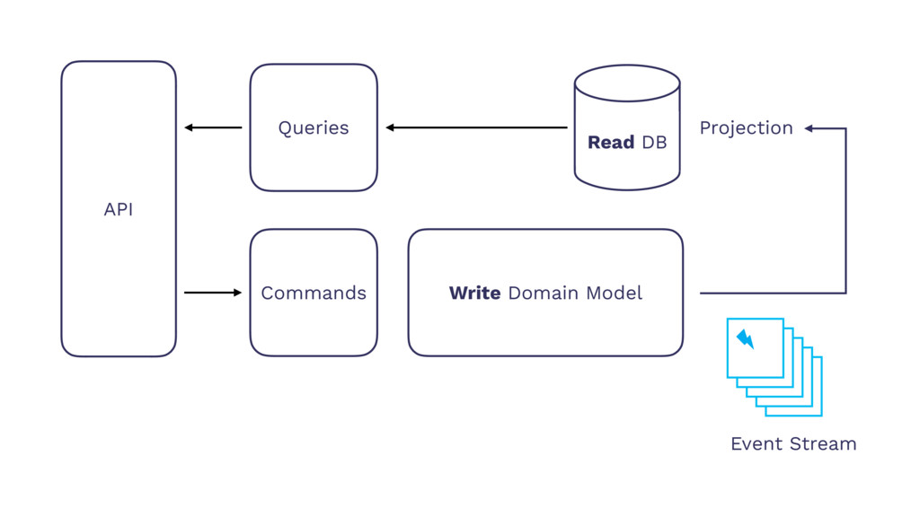 API Queries Commands Write Domain Model Read DB...