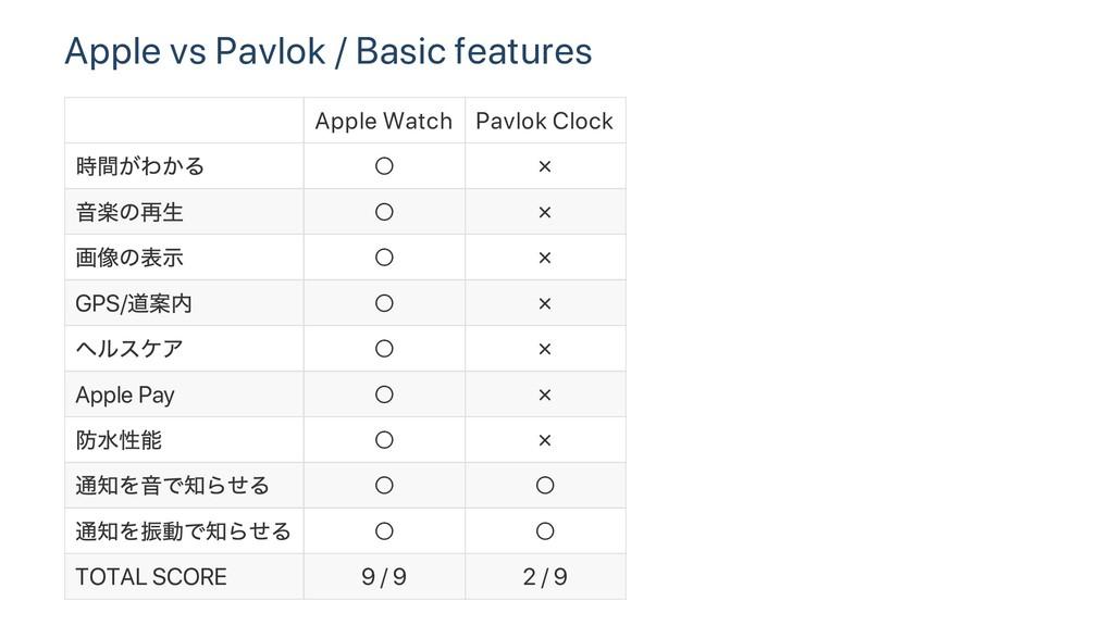 Apple vs Pavlok / Basic features Apple Watch Pa...