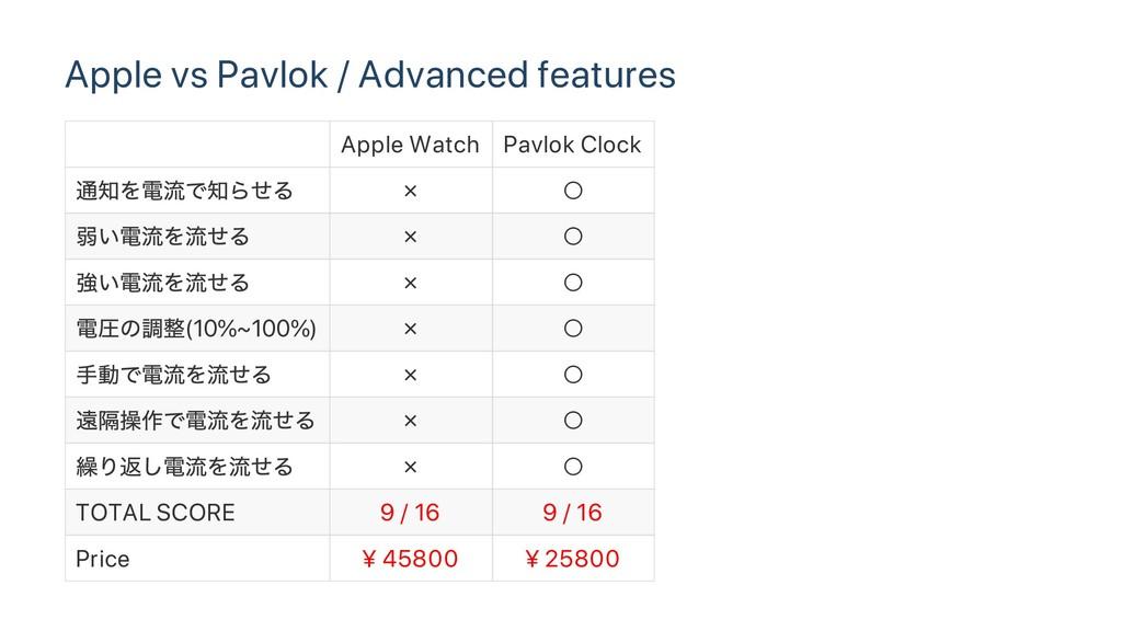 Apple vs Pavlok / Advanced features Apple Watch...
