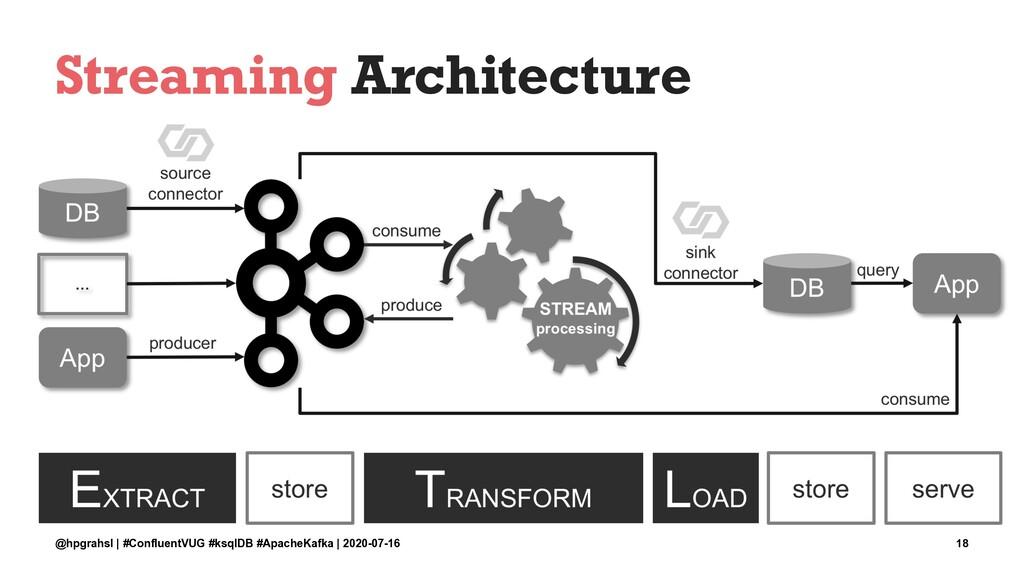 Streaming Architecture @hpgrahsl | #ConfluentVU...