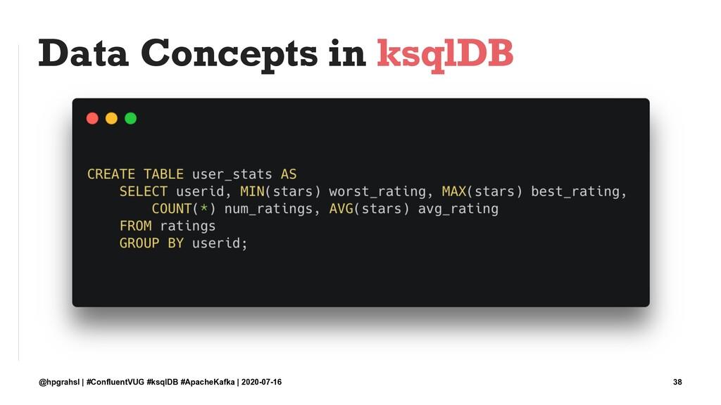 Data Concepts in ksqlDB @hpgrahsl | #ConfluentV...