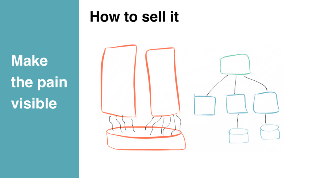 Make the pain visible How to sell it
