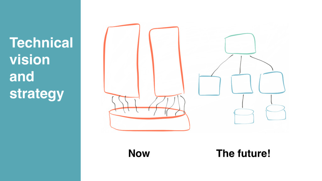 Now The future! Technical vision and strategy