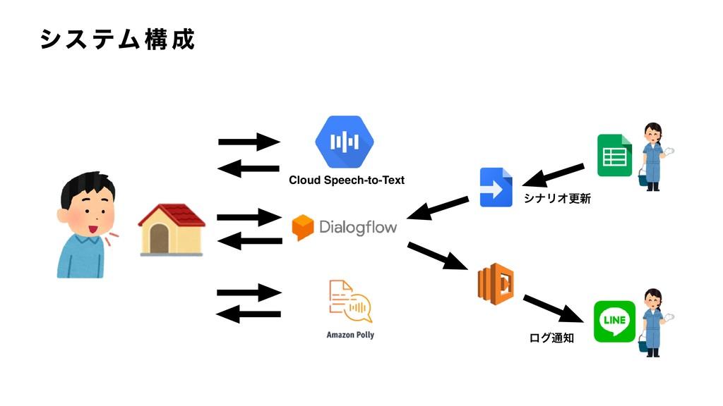 γε ςϜ ߏ  Cloud Speech-to-Text γφϦΦߋ৽ ϩά௨