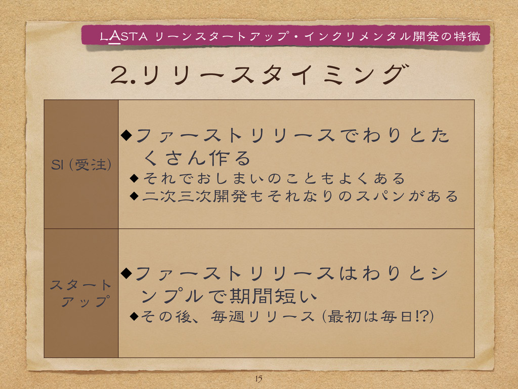 22..リリースタイミング 15 SSII  ((受注)) ファーストリリースでわりとた くさ...