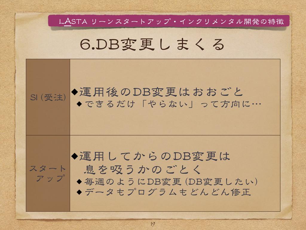 66..DDBB変更しまくる 19 SSII  ((受注)) 運用後のDDBB変更はおおごと ...