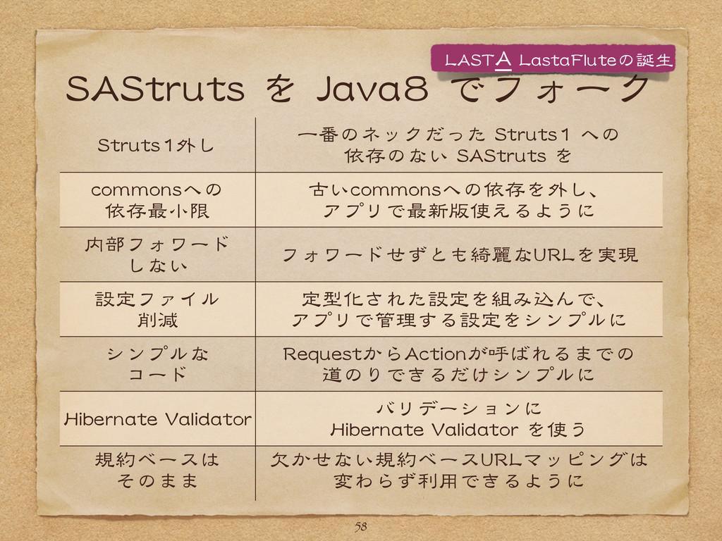 SSAASSttrruuttss  を  JJaavvaa88  でフォーク 58 SSttr...