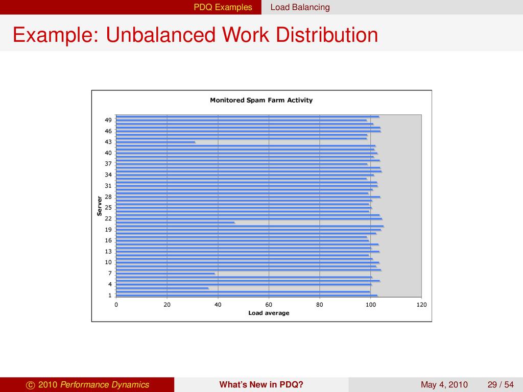 PDQ Examples Load Balancing Example: Unbalanced...