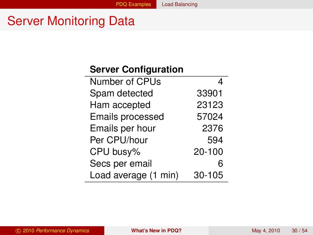 PDQ Examples Load Balancing Server Monitoring D...