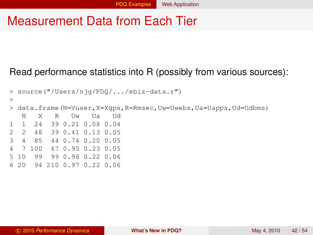 PDQ Examples Web Application Measurement Data f...