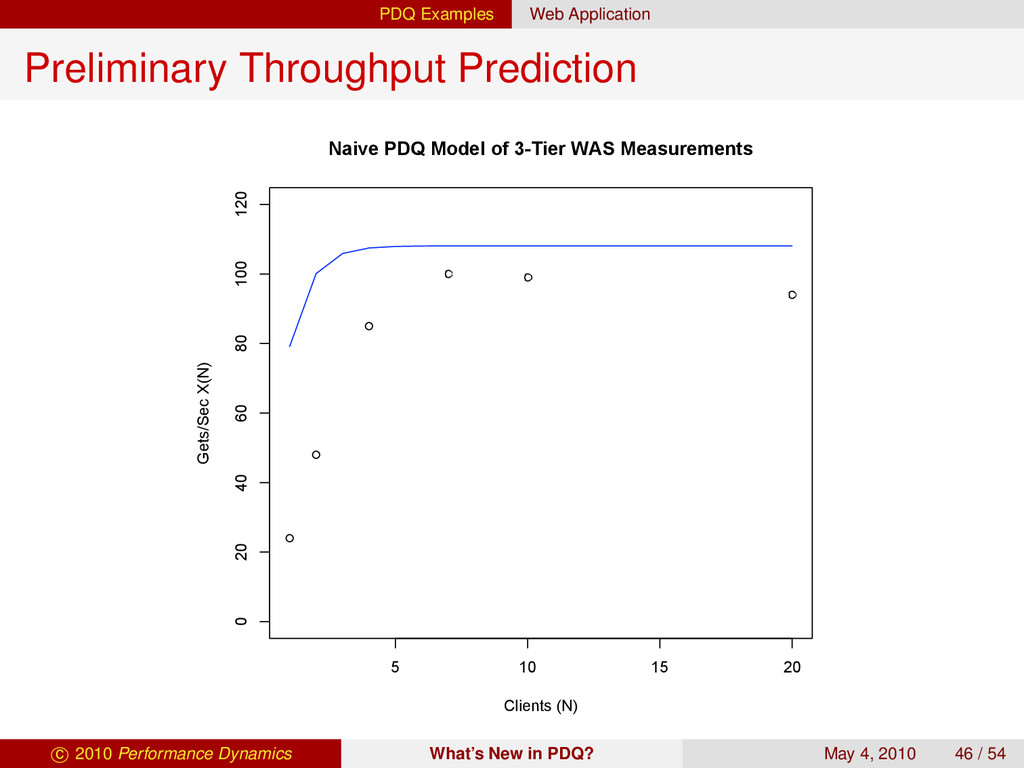 PDQ Examples Web Application Preliminary Throug...