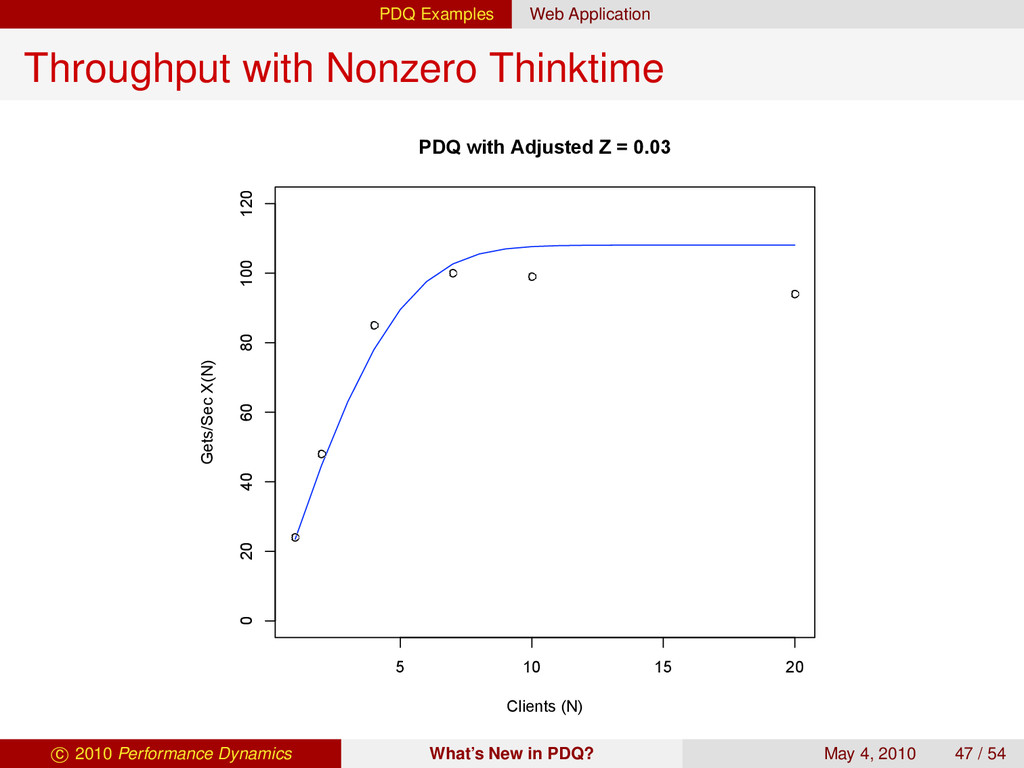 PDQ Examples Web Application Throughput with No...
