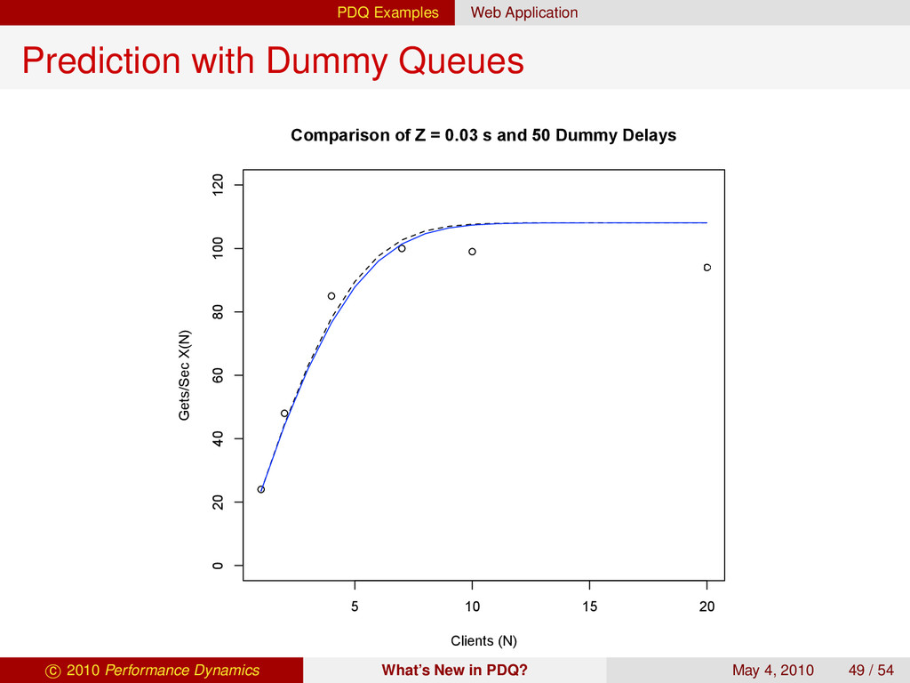 PDQ Examples Web Application Prediction with Du...