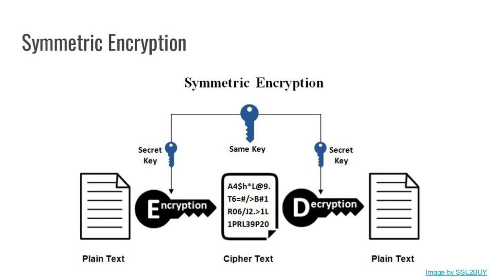 Symmetric Encryption Image by SSL2BUY