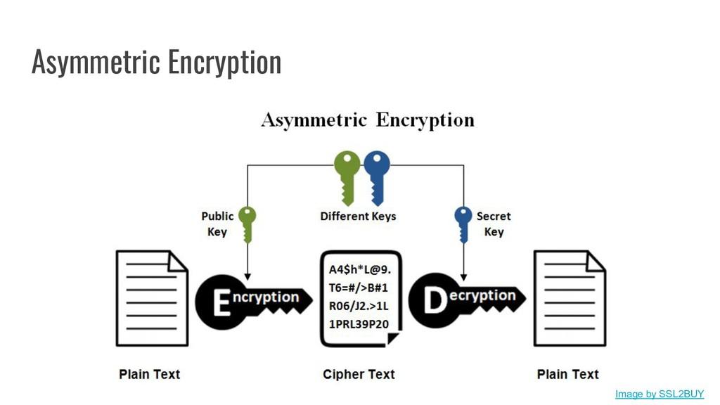 Asymmetric Encryption Image by SSL2BUY