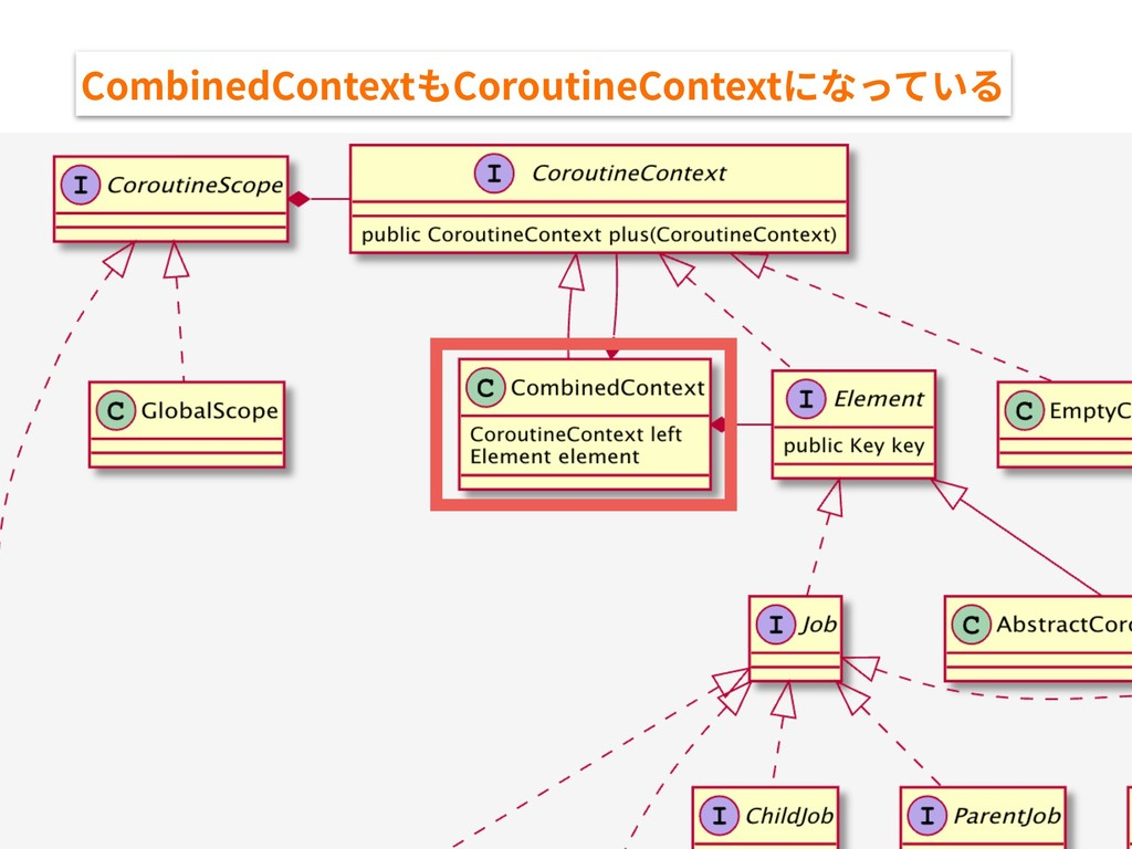 CombinedContextもCoroutineContextになっている