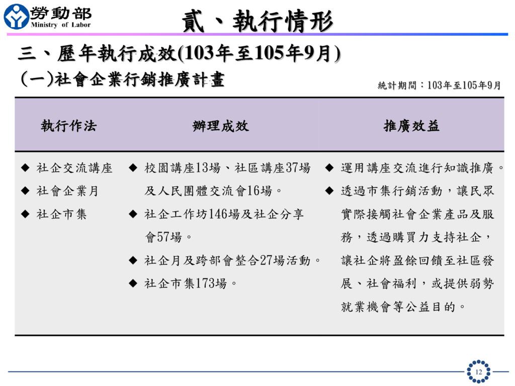 12 貳、執行情形 三、歷年執行成效(103年至105年9月) 統計期間:103年至105年9...