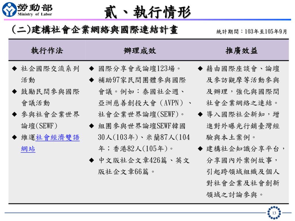 13 貳、執行情形 統計期間:103年至105年9月 (二)建構社會企業網絡與國際連結計畫 執...