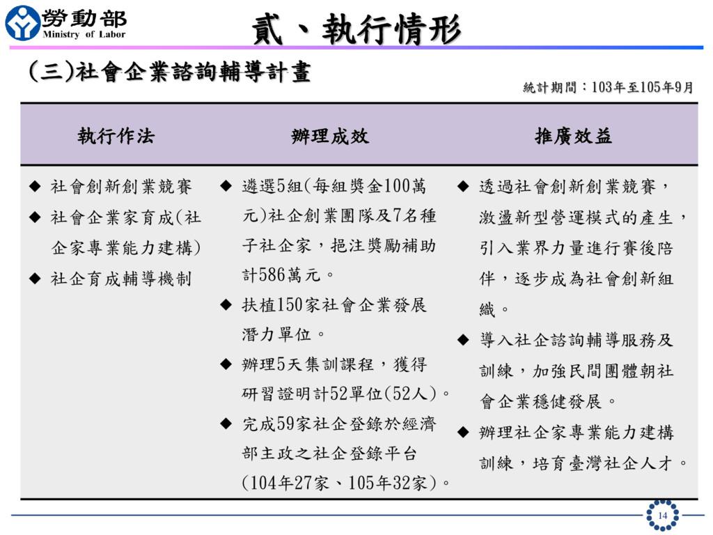 14 貳、執行情形 統計期間:103年至105年9月 (三)社會企業諮詢輔導計畫 執行作法 辦...