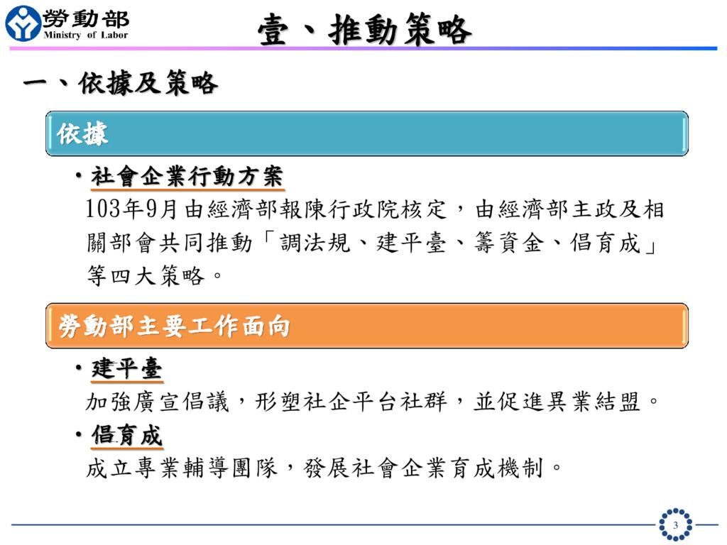 3 壹、推動策略 一、依據及策略 依據 •社會企業行動方案 103年9月由經濟部報陳行政院核定...