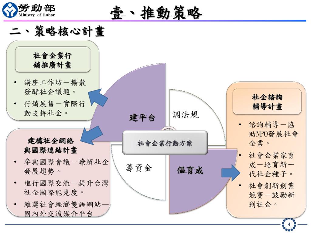 4 • 參與國際會議-瞭解社企 發展趨勢。 • 進行國際交流-提升台灣 社企國際能見度。 • ...