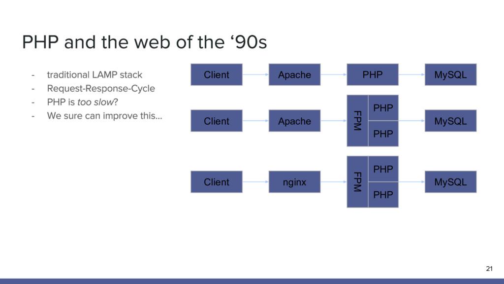 Apache Client PHP MySQL Apache Client FPM MySQL...