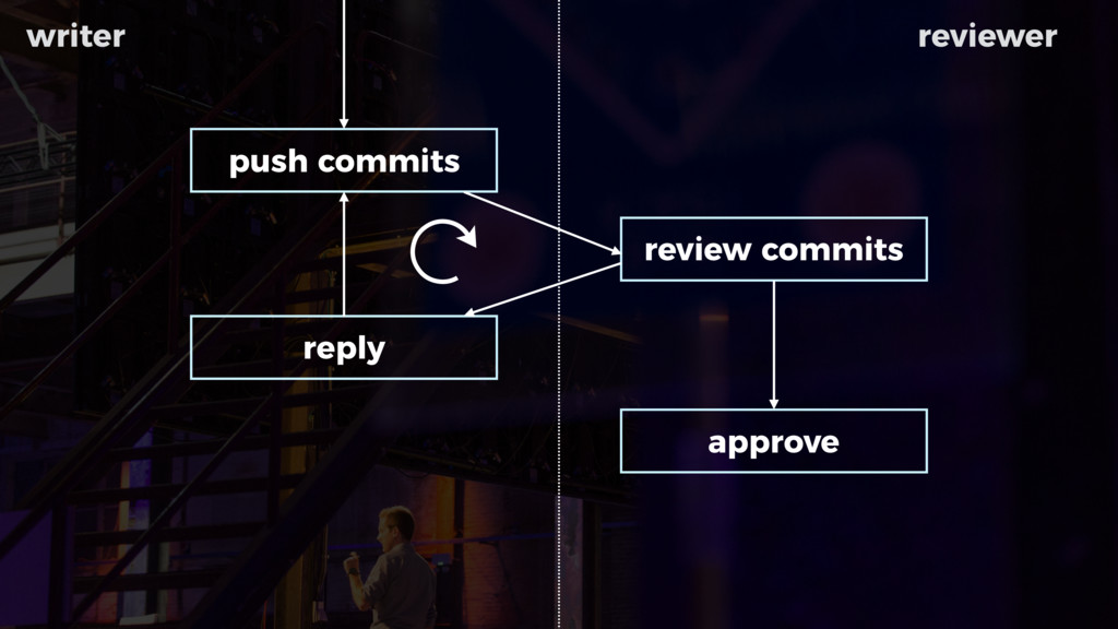 push commits review commits reply approve write...