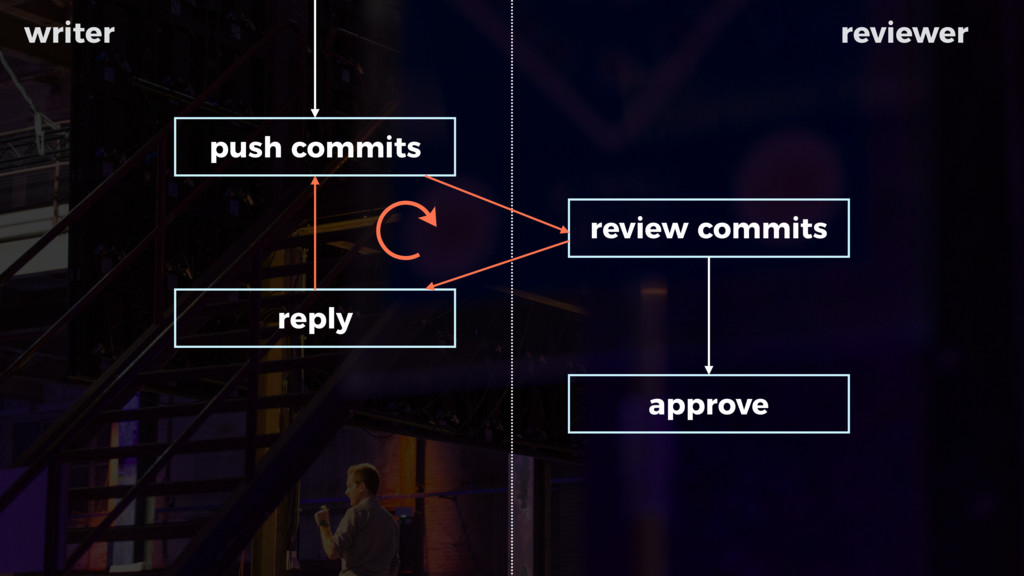 push commits review commits reply approve ↻ wri...