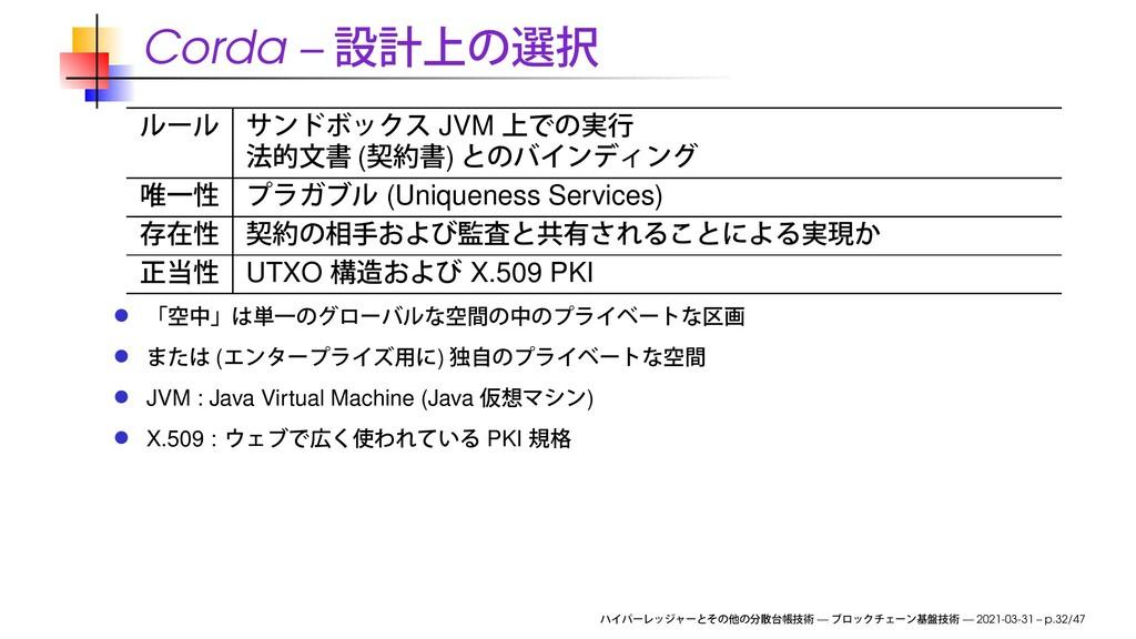 Corda – JVM ( ) (Uniqueness Services) UTXO X.50...