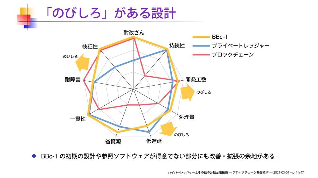 BBc-1 — — 2021-03-31 – p.41/47
