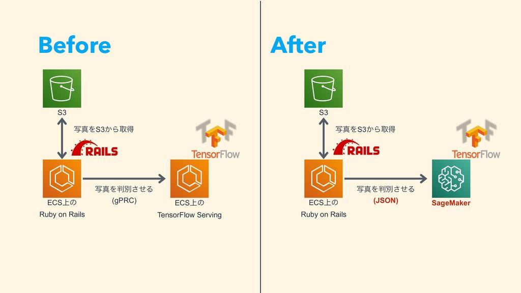 Before After S3 ECS্ͷ Ruby on Rails ECS্ͷ Tenso...