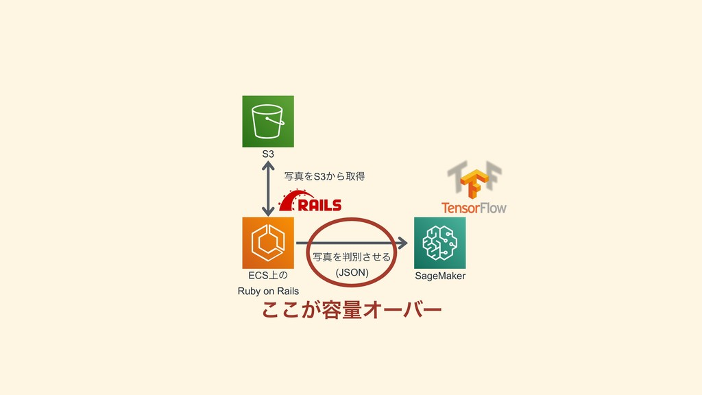 S3 ECS্ͷ Ruby on Rails SageMaker ࣸਅΛS3͔Βऔಘ ࣸਅΛ...