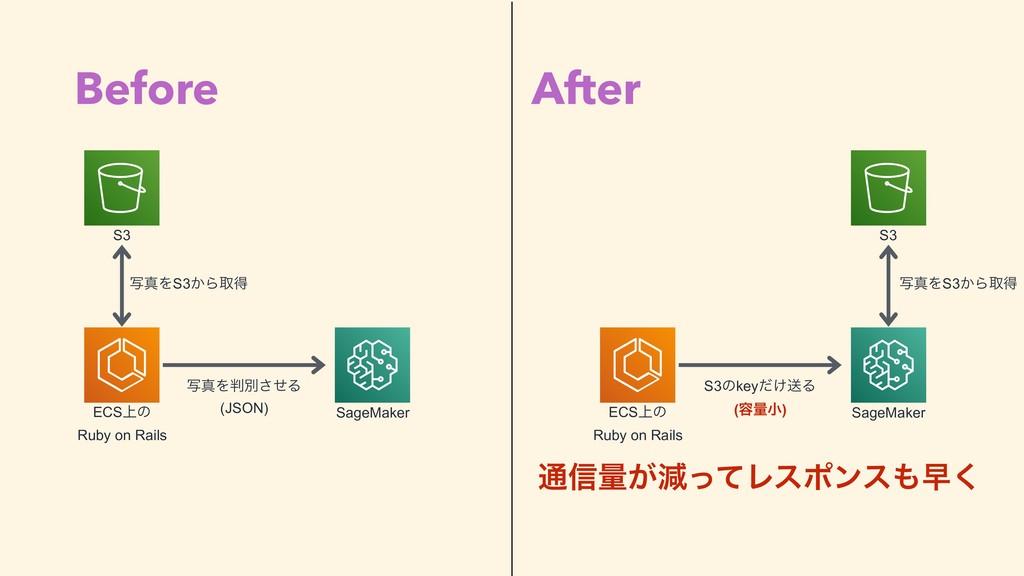Before After S3 ECS্ͷ Ruby on Rails SageMaker ࣸ...