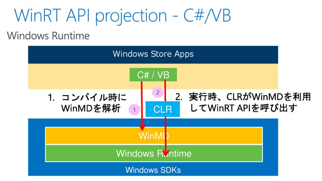 Windows SDKs Windows Runtime Windows Store Apps...