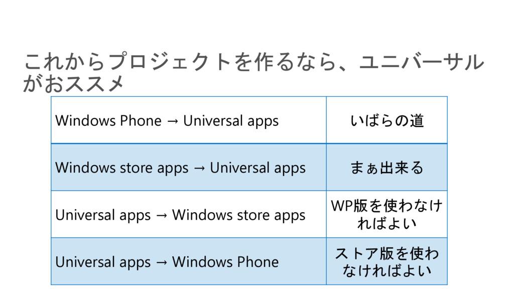 Windows Phone → Universal apps いばらの道 Windows st...