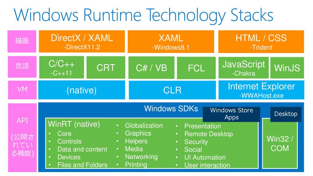 Windows SDKs WinRT (native) XAML -Windows8.1 Di...