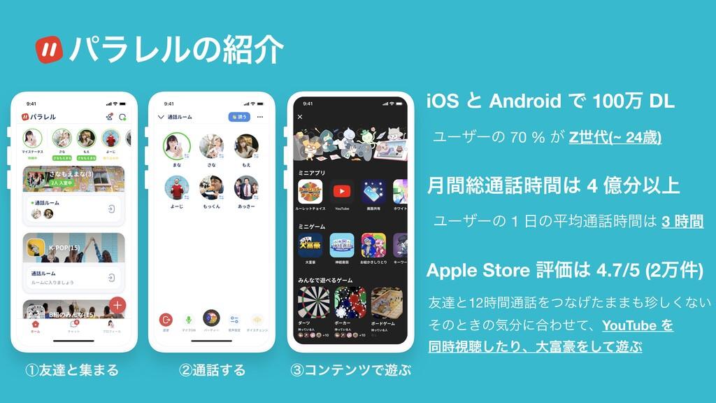 ɹύϥϨϧͷհ iOS ͱ Android Ͱ 100ສ DL Ϣʔβʔͷ 70 % ͕ Z...