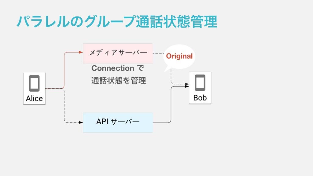 ύϥϨϧͷάϧʔϓ௨ঢ়ଶཧ Connection Ͱ ௨ঢ়ଶΛཧ Original