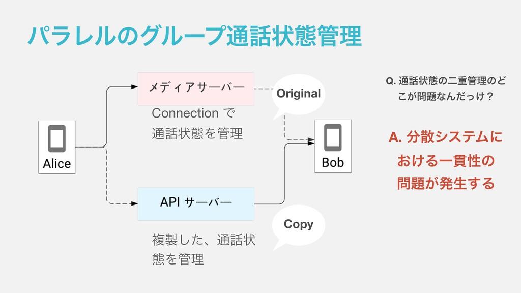 ύϥϨϧͷάϧʔϓ௨ঢ়ଶཧ Connection Ͱ ௨ঢ়ଶΛཧ ෳͨ͠ɺ௨ঢ় ଶ...