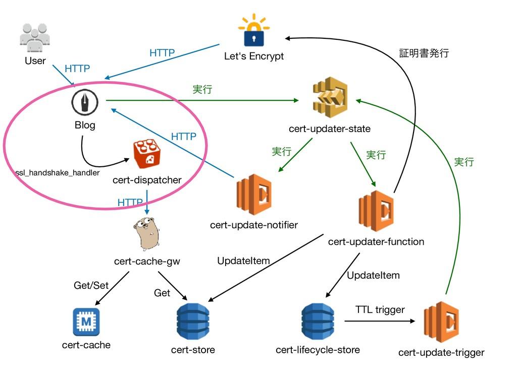 cert-dispatcher cert-cache-gw cert-updater-stat...