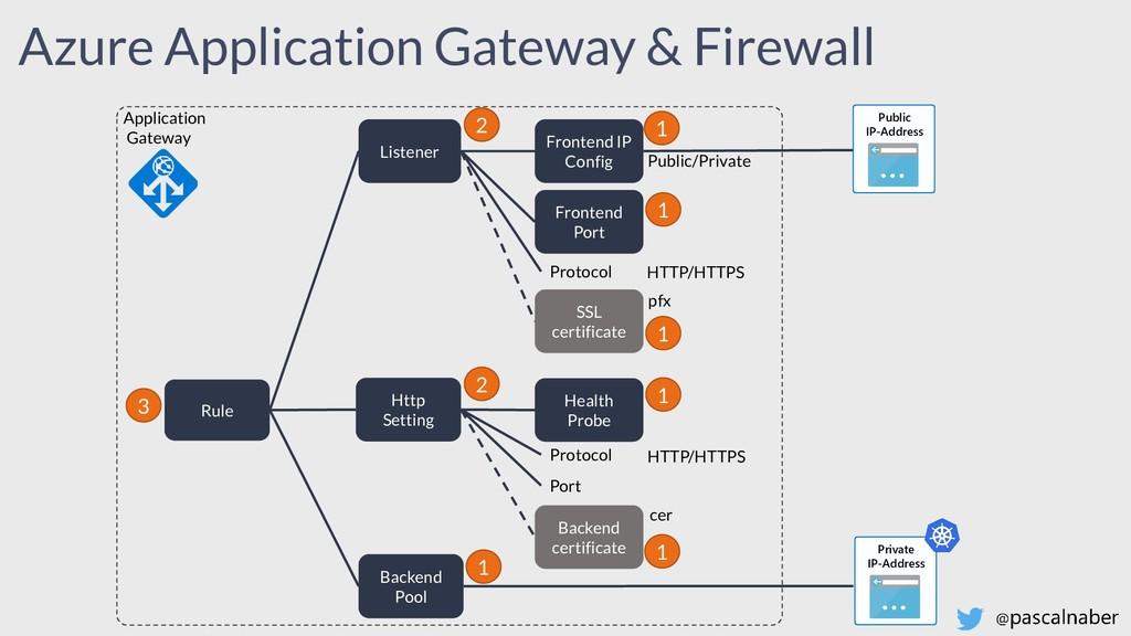 Azure Application Gateway & Firewall Rule Liste...