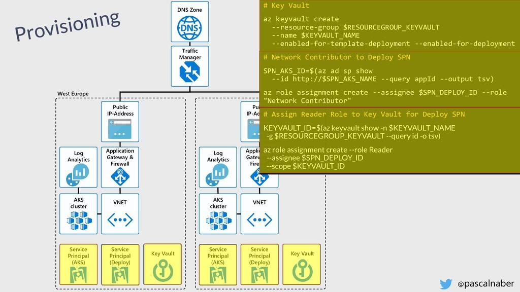 Traffic Manager VNET AKS cluster Application Ga...