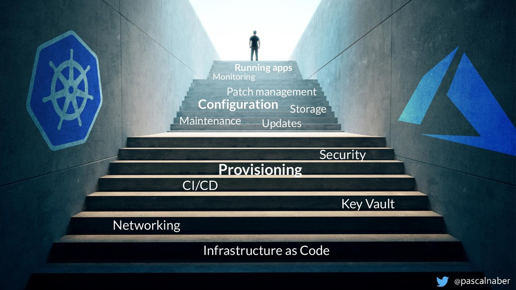 Provisioning Infrastructure as Code Networking ...