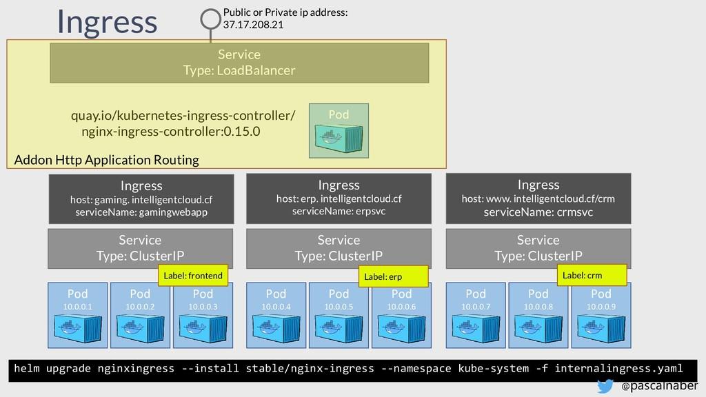 Ingress Pod 10.0.0.1 Pod 10.0.0.2 Pod 10.0.0.3 ...