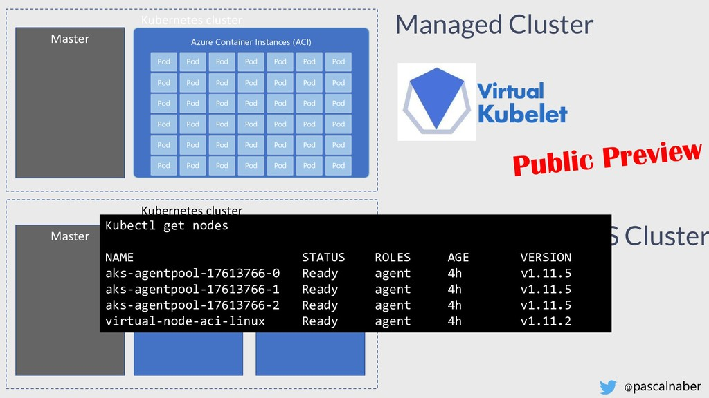 Kubernetes cluster Master Azure Container Insta...