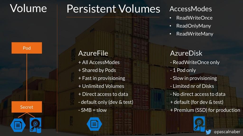 Think ahead. Act now. Storage / Volumes Pod Sec...