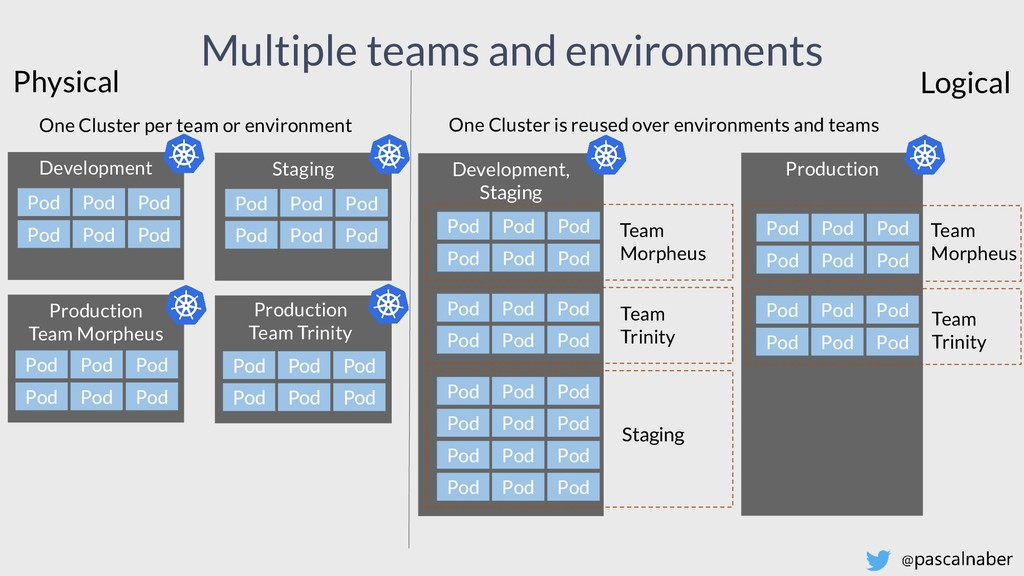 Multiple teams and environments One Cluster per...