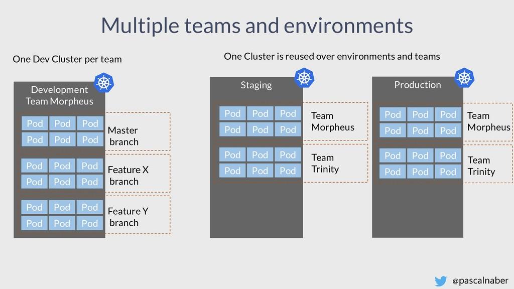 One Dev Cluster per team Development Team Morph...
