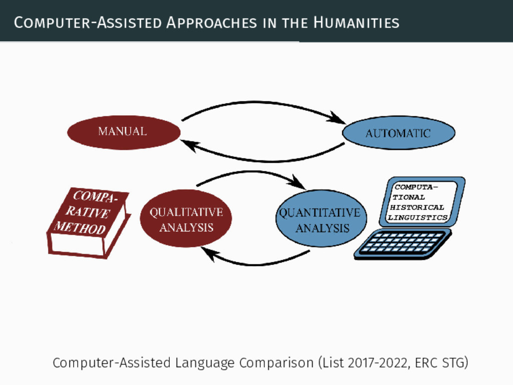 Computer-Assisted Approaches in the Humanities ...