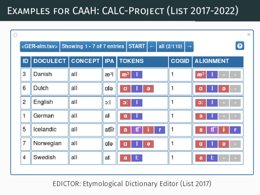 Examples for CAAH: CALC-Project (List 2017-2022...
